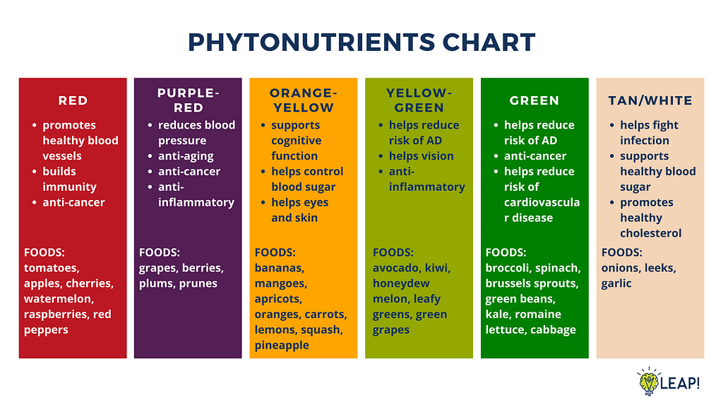 This image has an empty alt attribute; its file name is Phytonutrient-Chart-1024x576.png